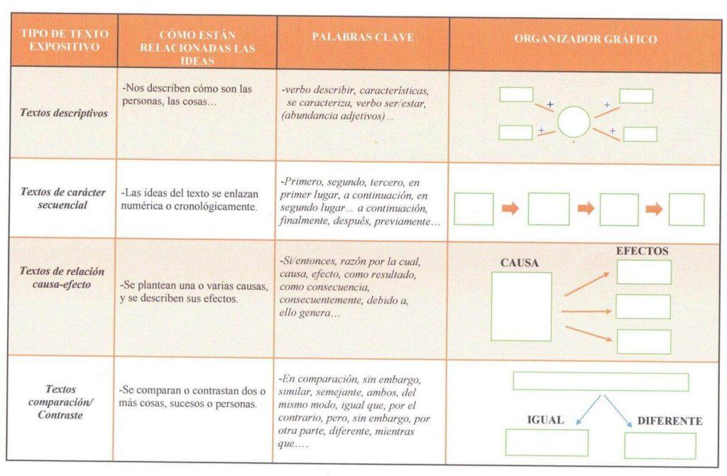 Estrategias De Comprensión Lectora Con Textos Informativos