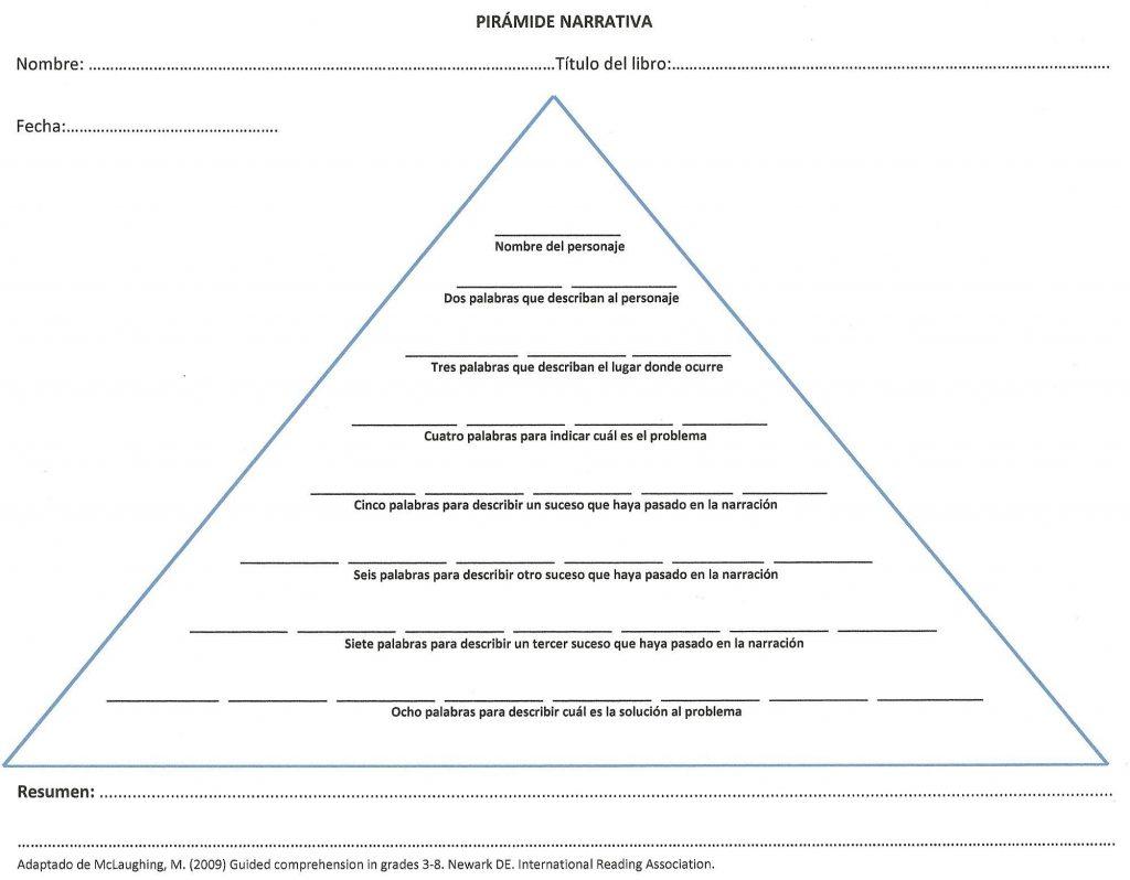 La pirámide narrativa, una estrategia para resumir | Comprension ...