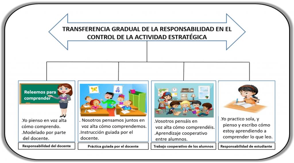 Transferencia gradual al alumnado dominio de estrategias