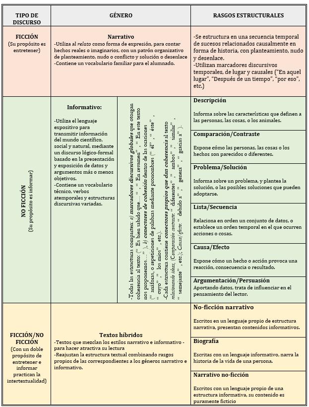 Textos narrativos e informativos